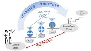 Introduction to Lean Leadership Lean Enterprise Academy Workshop