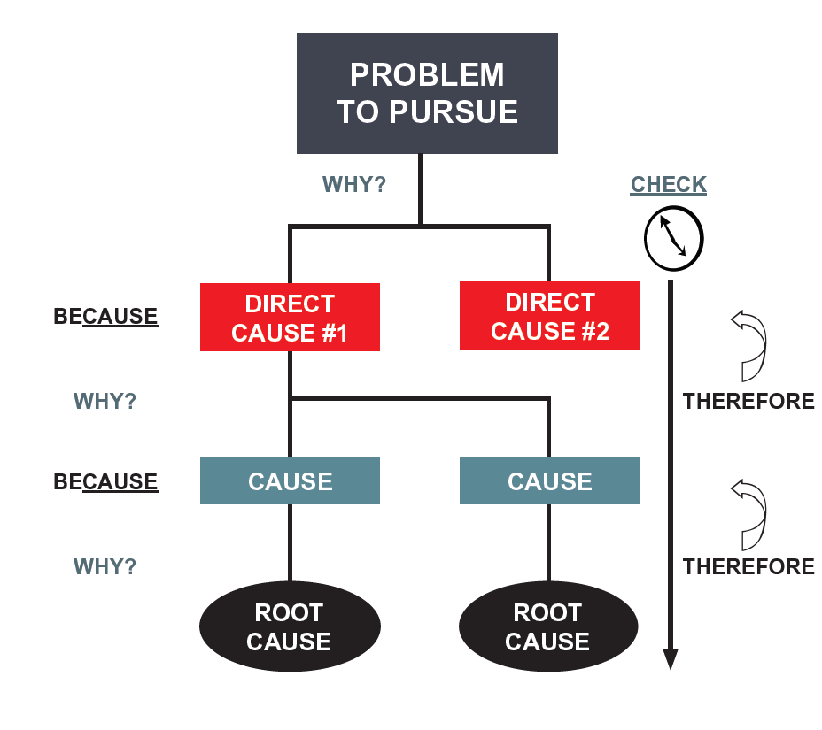 A3 Practical Problem Solving - Step 5 Root Cause