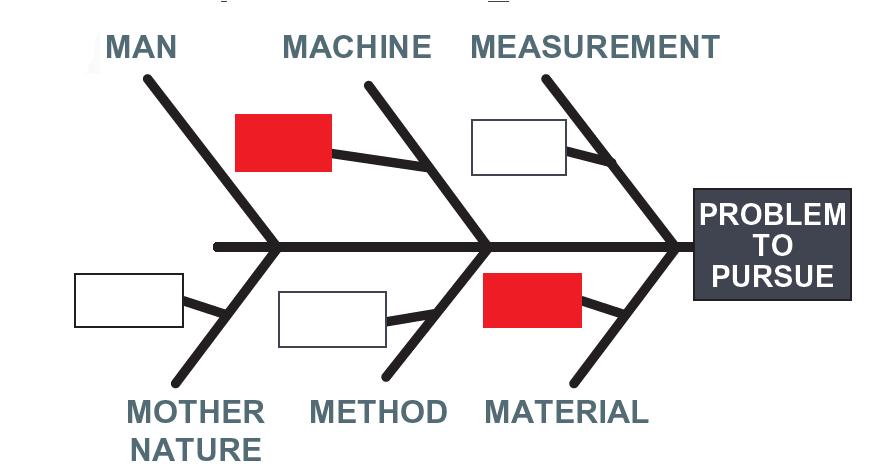 Problem solving fishbone diagram