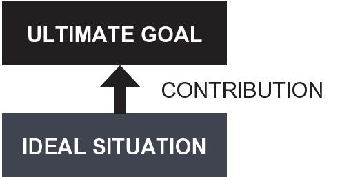 A3 Practical Problem Solving - Step 1 Problem Clarification. The Ultimate Goal Diagram