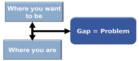 A3 Practical Problem Solving - Step 1 Problem Clarification.Whats the GAP Diagram
