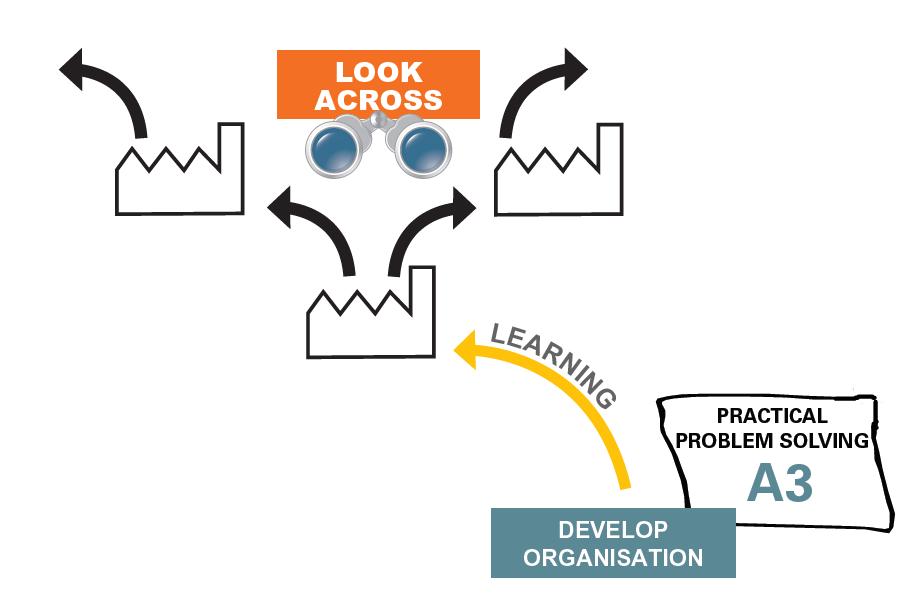 A3 Practical Problem Solving - Step 8 Standardise & Share