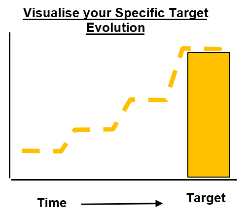A3 Practical Problem Solving - Step 4 Target Setting