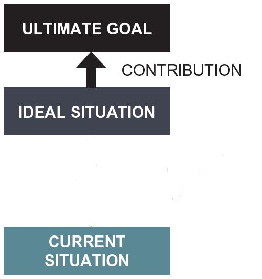 A3 Practical Problem Solving - Step 1 Problem Clarification.The Current Situation diagram