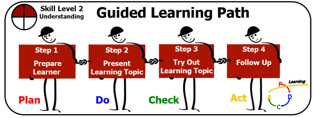 Guided learning path for lean thinking.