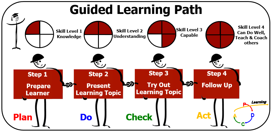 Lean Learning Journey guided learning path