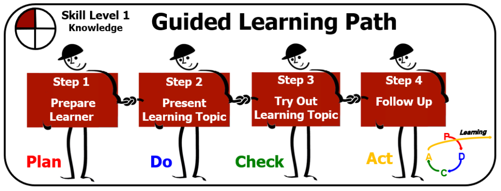 Shows guided learning path to learn a subject