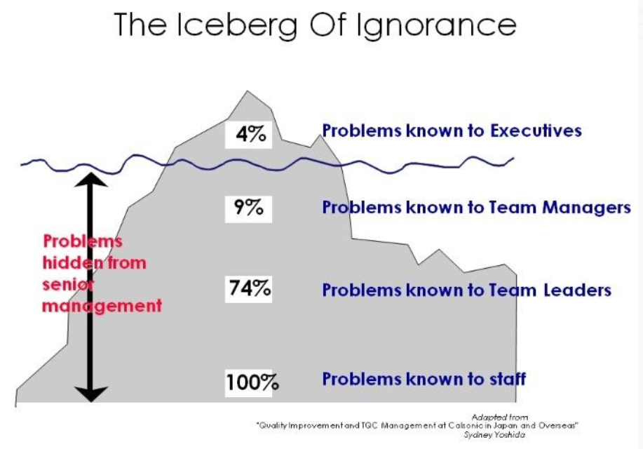 Consideration in Problem Solving