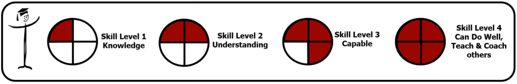 lean learning four skill levels