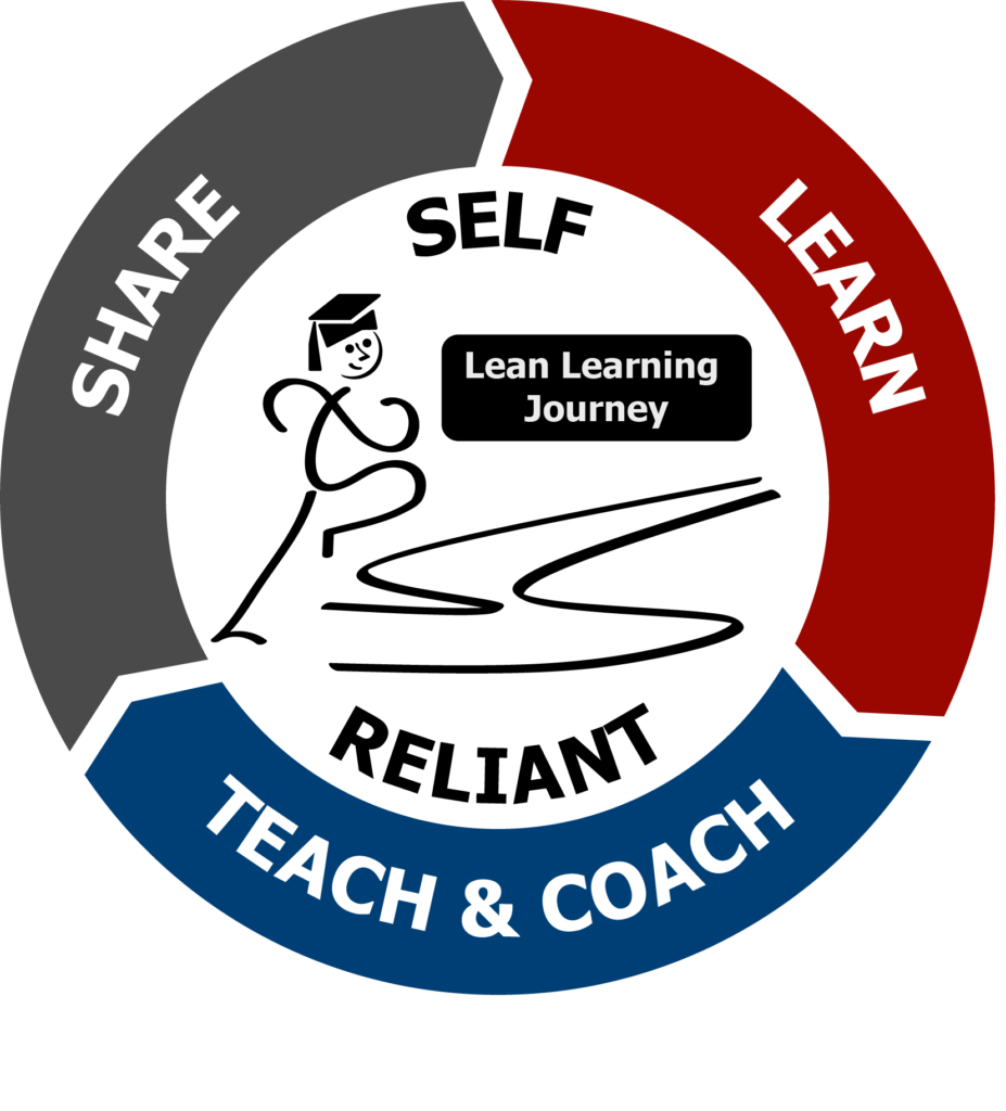 Learn, Teach & Coach, Share to become self reliant on your lean journey image