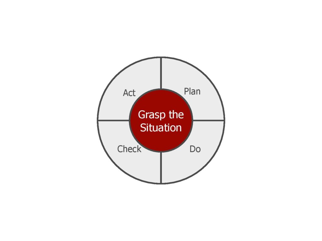 PDCA Plan, do, check, act process