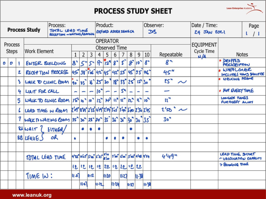 Process study sheet vaccination