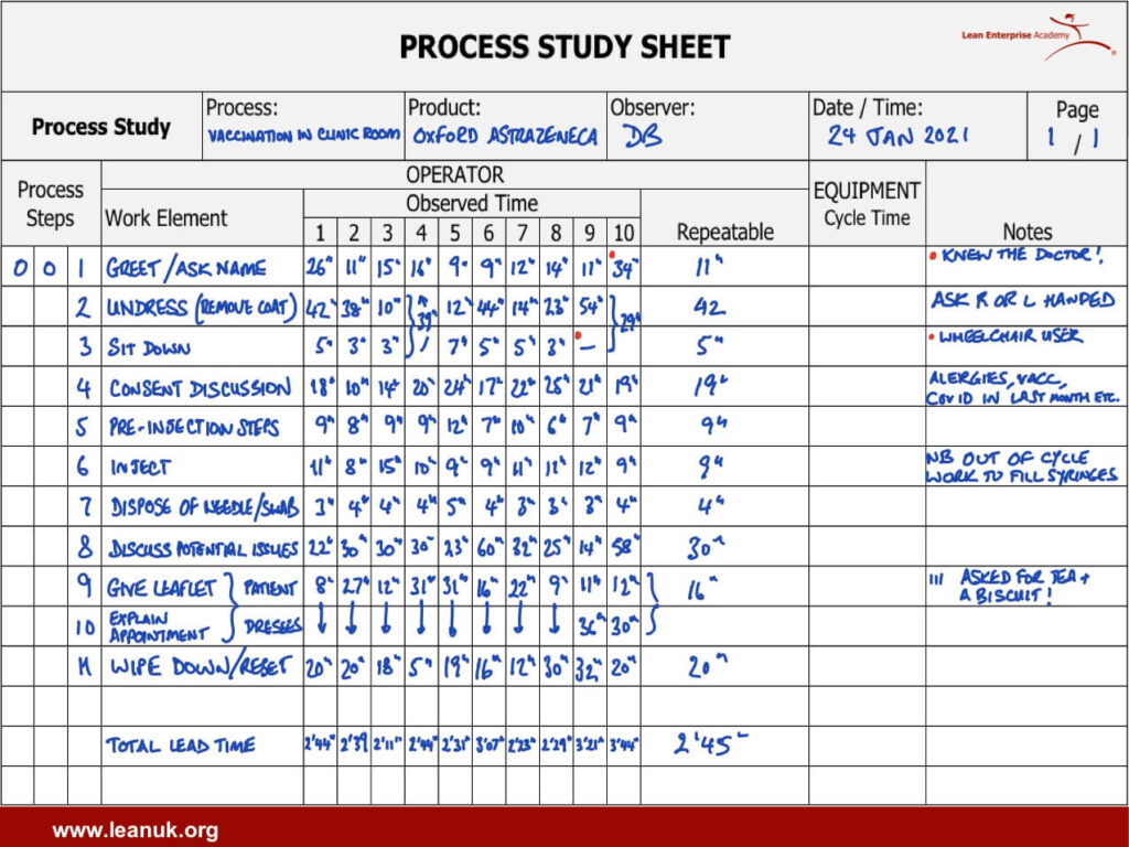 what do we see when we do a process study?