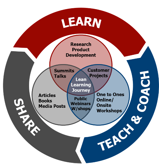what we do at the lean enterprise academy is learn, teach and coach and share.
