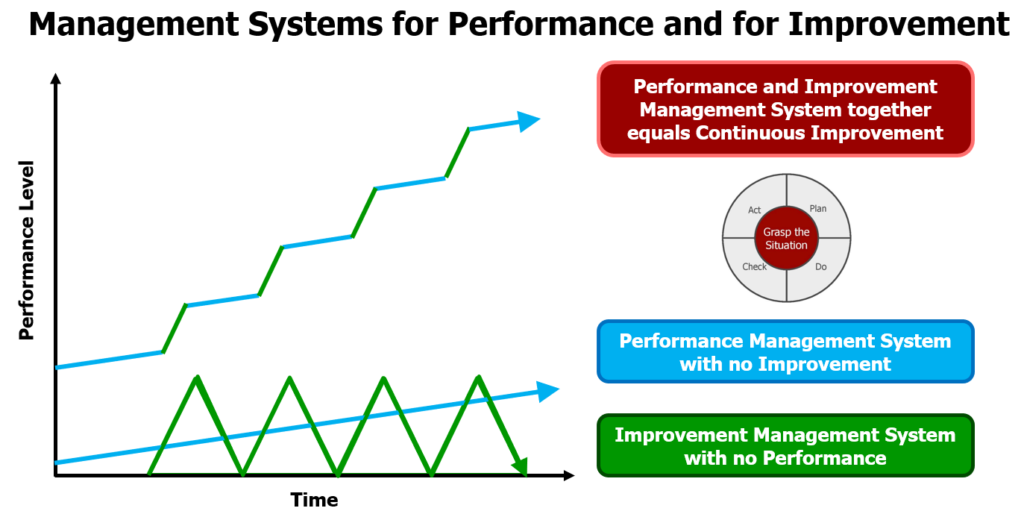 Two types of management system diagram