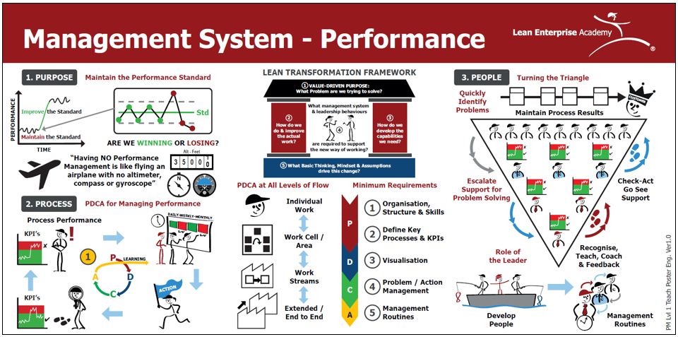 Management System Perfromance Visual Teach Poster