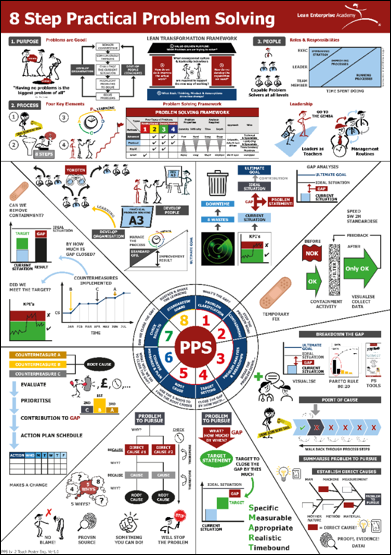 A3 Practical Problem Solving -  Visual Teach Poster