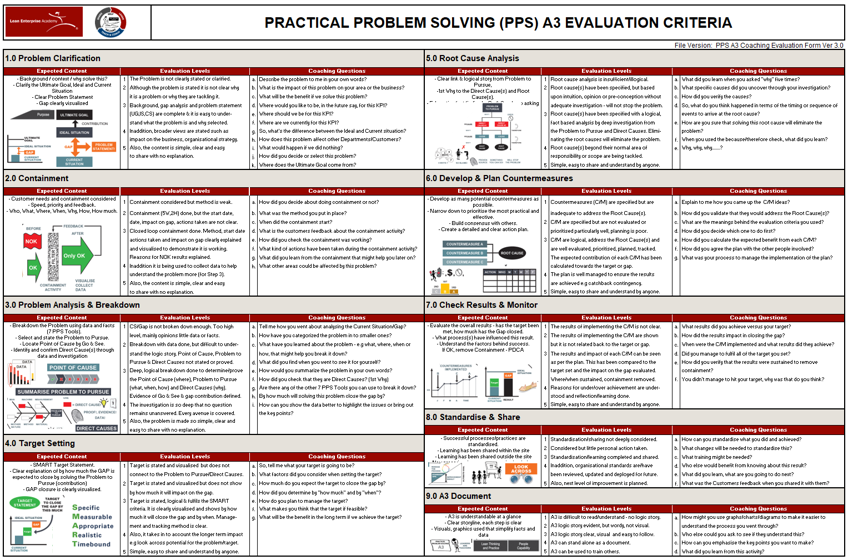 A3 8 Step Practical Problem Solving: Skill Levels 1 & 2 Coached