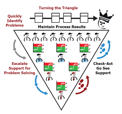 Turning the triangle - lean management system development.