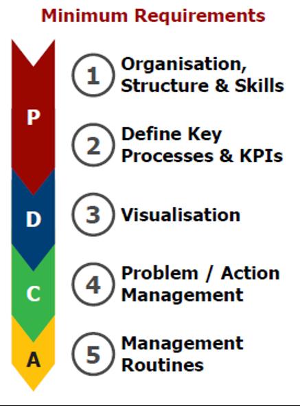 5 key design elements for performance management