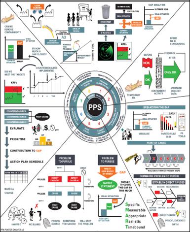 A3 Practical Problem Solving - Step 1 Problem Clarification. Bottom half of Visual Teach Poster