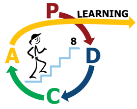 8 Step Business Process Improvement cycle