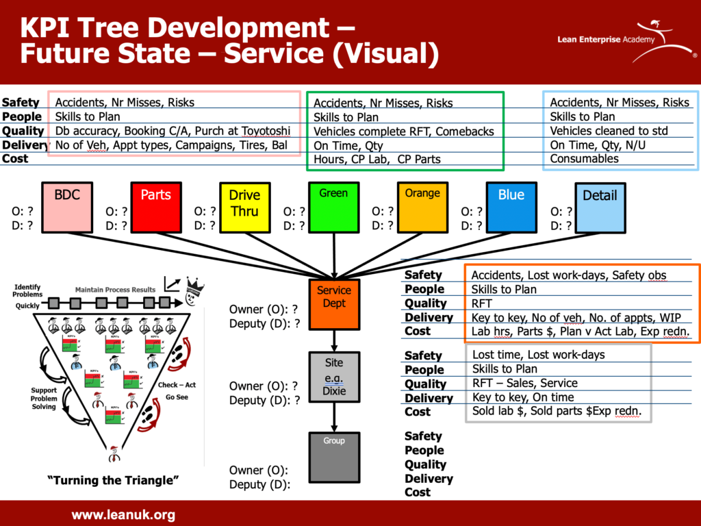 KPI tree development example