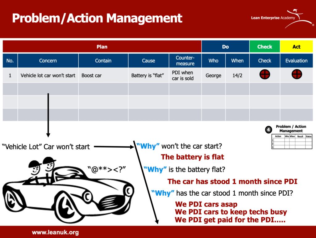 problem action management example