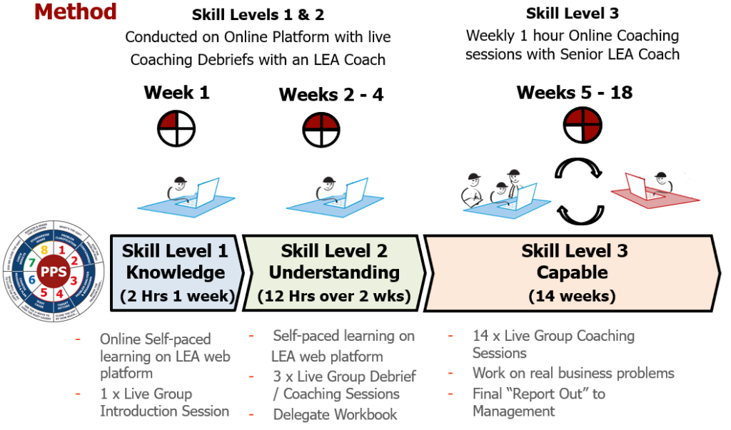A3 8 Step Practical Problem Solving: Skill Levels 1 to 3 Coached