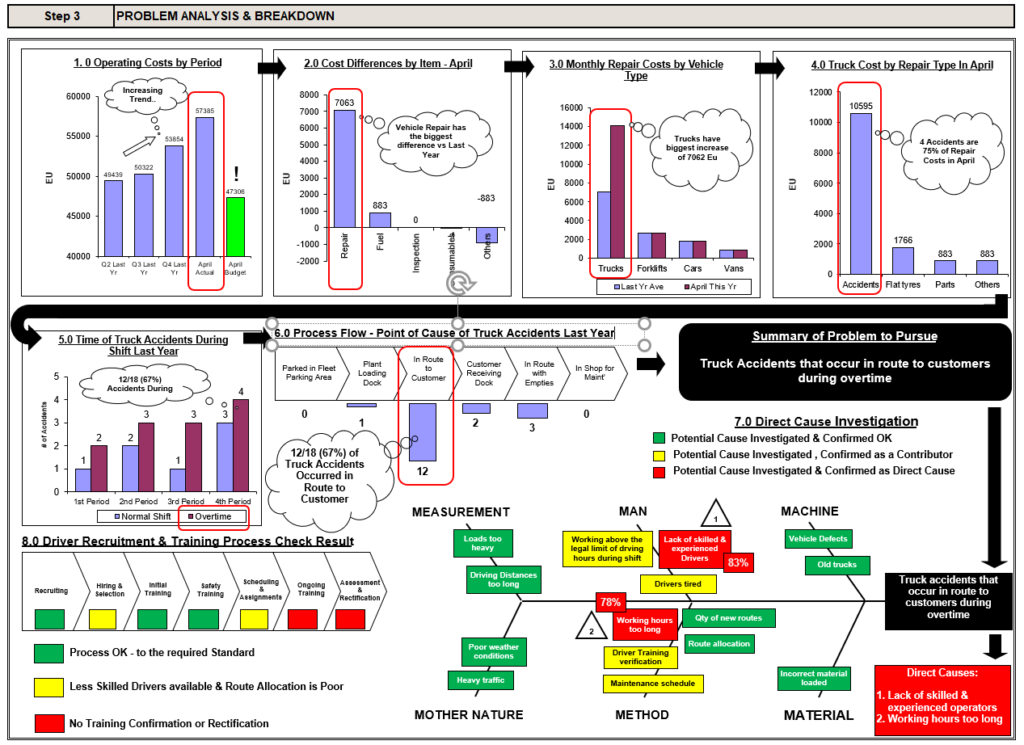 Example of problem analysis & breakdown