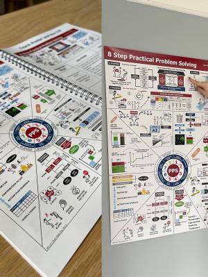 8 Step Practical Problem Solving Bundle – Teach Poster & Facilitation Guide