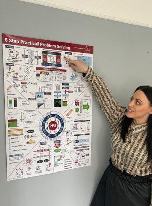 8 Step Practical Problem Solving Teach Poster