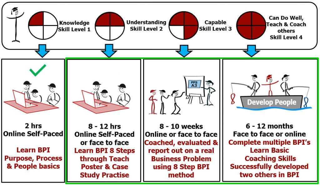 8 Step Business Process Improvement - Skill Levels