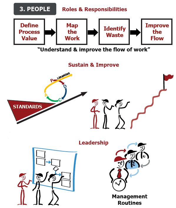 8 Step Business Process Improvement - People
