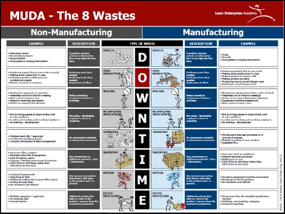 MUDA - The 8 Wastes Teach Poster
