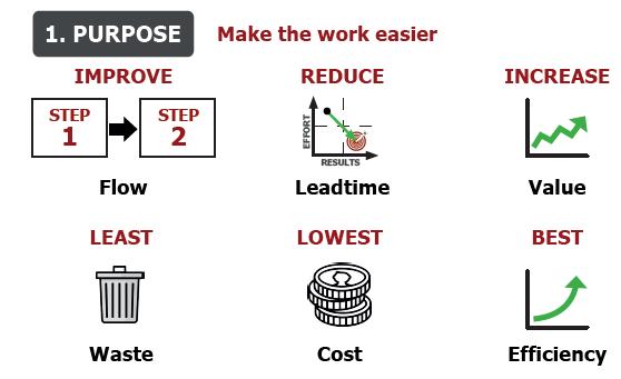 8 Step Business Process Improvement Purpose