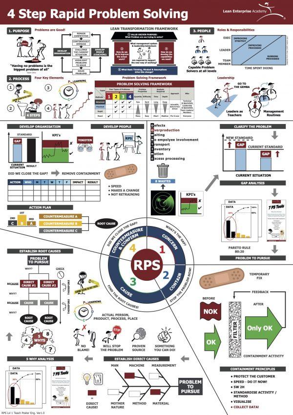 4 Step Rapid Problem Solving Teach Poster