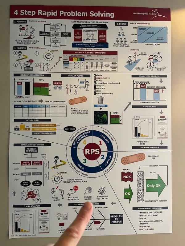 4 Step Rapid Problem Teach Poster