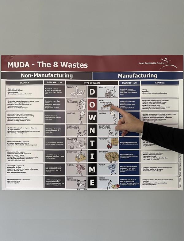 8 wastes teach poster